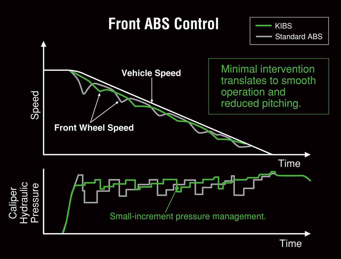 KIBS (KAWASAKI INTELLIGENT ANTI-LOCK BRAKE SYSTEM)